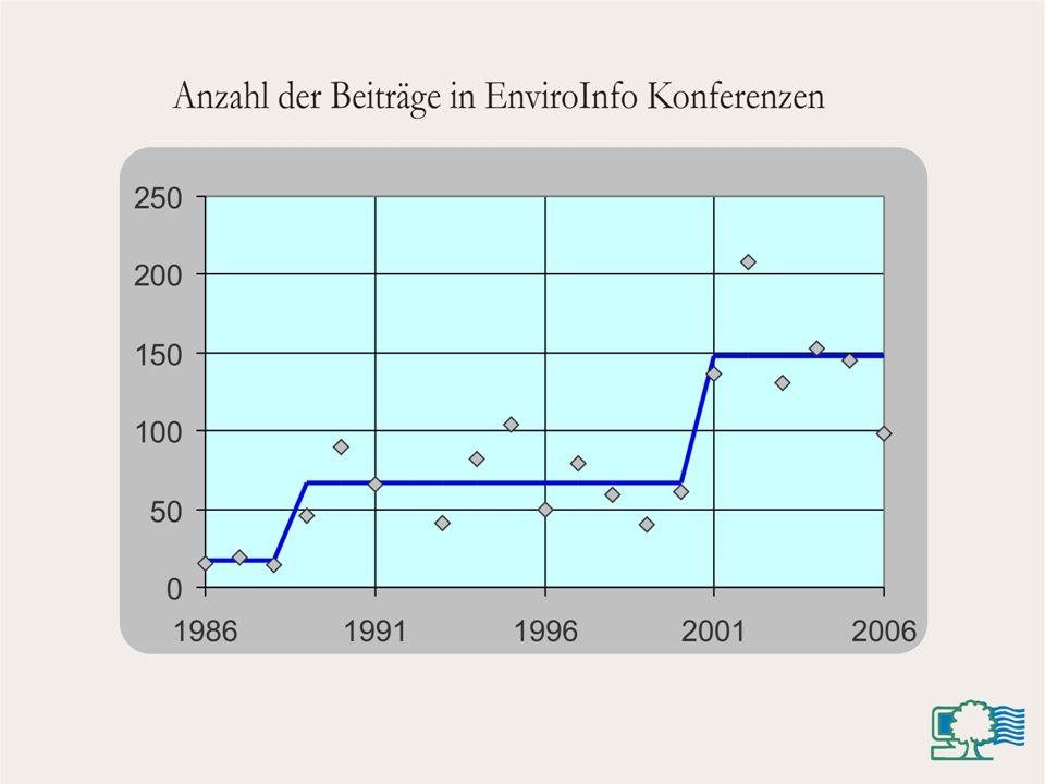 W. Pillmann e-Government AG Umweltinformation BMLFUW 25.-26- April 2007