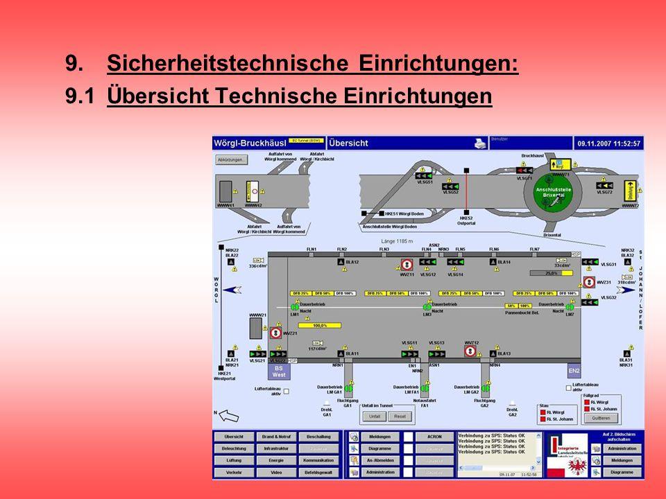 9.Sicherheitstechnische Einrichtungen: 9.1Übersicht Technische Einrichtungen