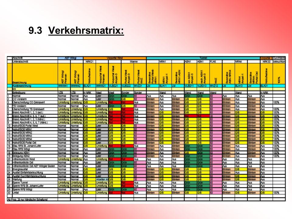 9.3 Verkehrsmatrix: