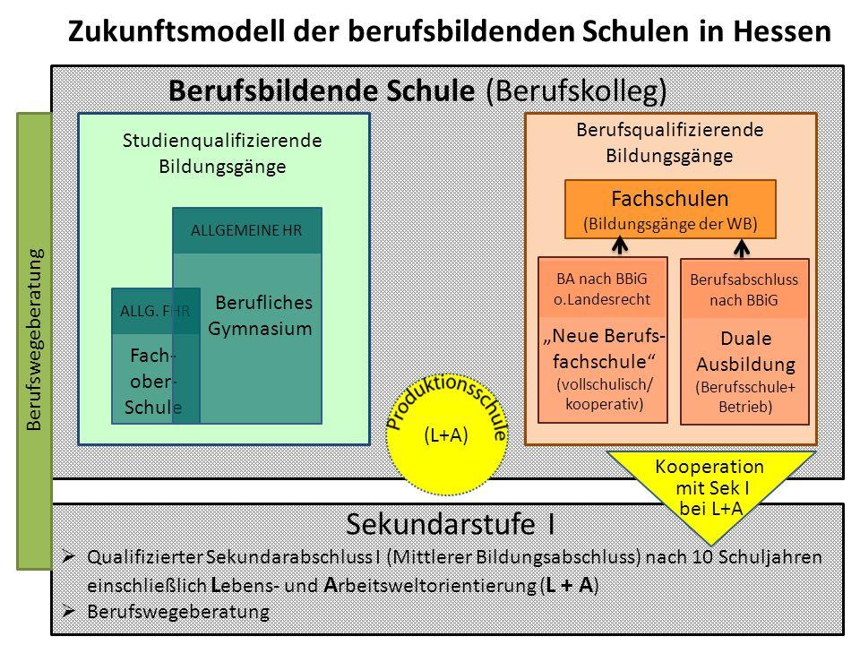 """Zukunftsmodell der berufsbildenden Schulen in Hessen Durchlässigkeit zwischen den Bildungsgängen bei voller Anrechnung Sekundarstufe I  Qualifitierter Sekundarabschluss I (Mittlerer Bildungsabschluss) nach 10 Schuljahren einschließlich L ebens- und A rbeitsweltorientierung ( L + A )  Berufswegeberatung Fachschulen (Bildungsgänge der WB) Berufsbildende Schule (Berufskolleg) Berufsqualifizierende Bildungsgänge Studienqualifizierende Bildungsgänge BA nach BBiG o.Landesrecht """"Neue Berufs- fachschule (vollschulisch/ kooperativ) Fach- ober- Schule ALLG."""