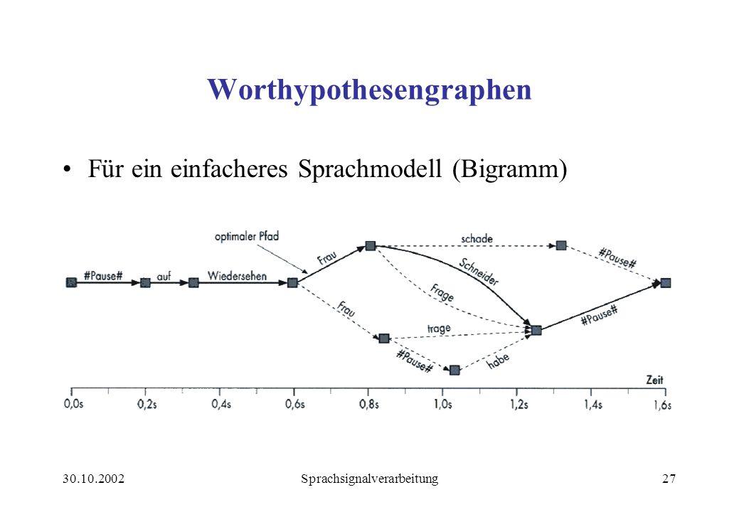 30.10.2002Sprachsignalverarbeitung27 Worthypothesengraphen Für ein einfacheres Sprachmodell (Bigramm)