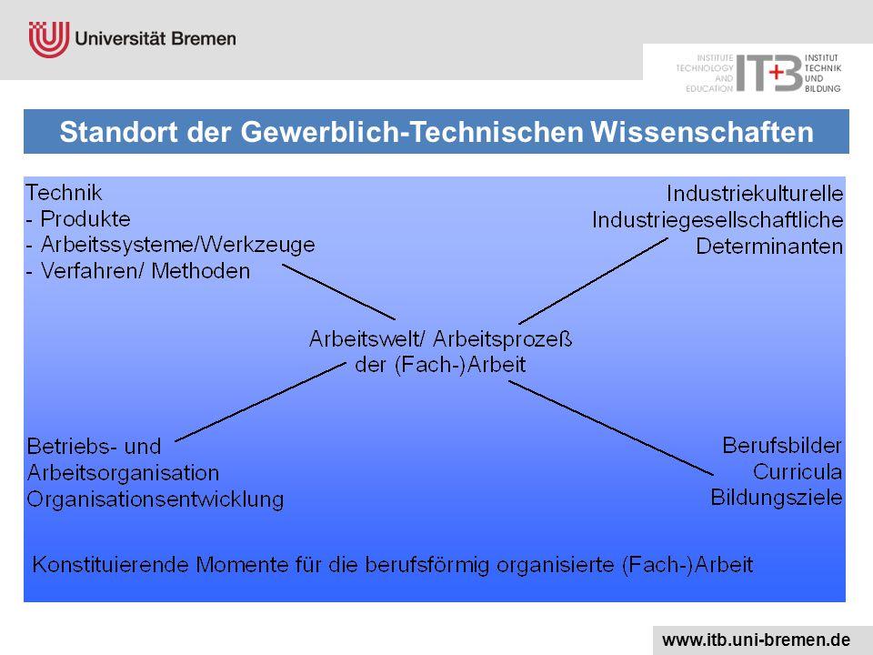 www.itb.uni-bremen.de Standort der Gewerblich-Technischen Wissenschaften