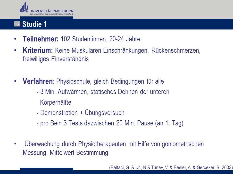 Studie 1 Teilnehmer: 102 Studentinnen, 20-24 Jahre Kriterium: Keine Muskulären Einschränkungen, Rückenschmerzen, freiwilliges Einverständnis Verfahren