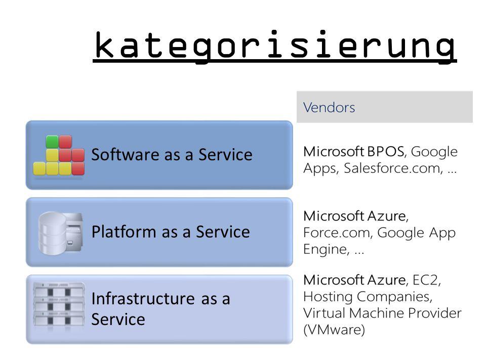 Software as a Service Platform as a Service Infrastructure as a Service kategorisierung