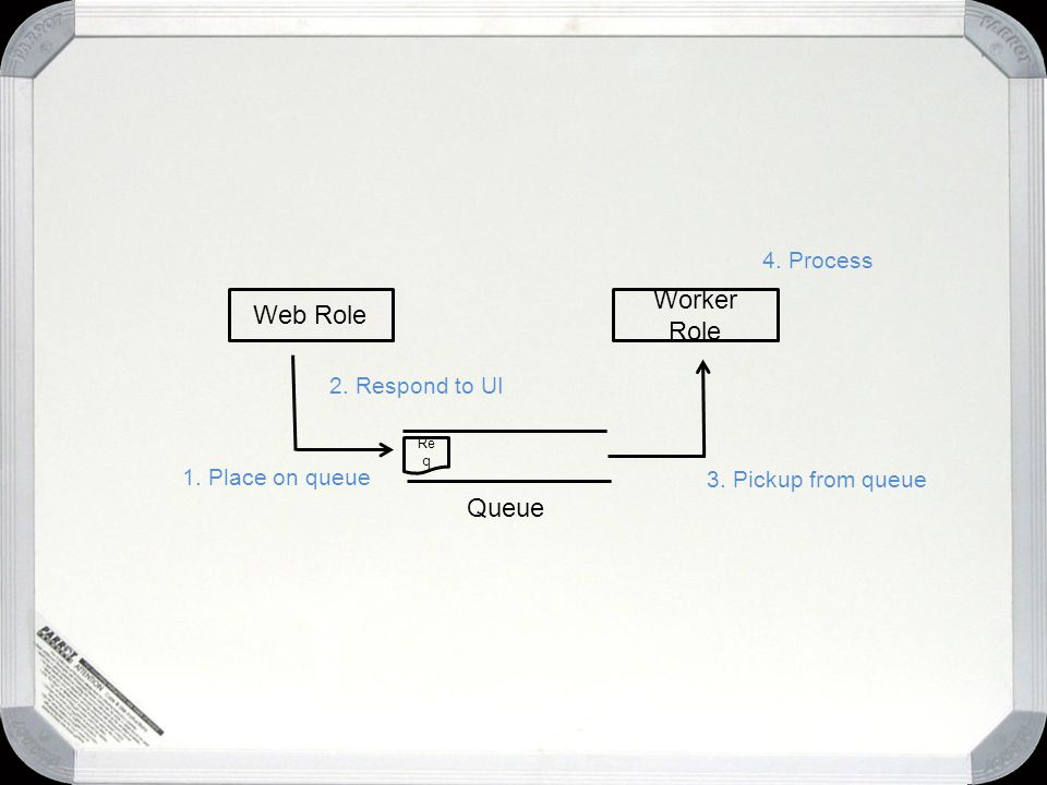 Web Role Worker Role Queue Re q 1. Place on queue 3. Pickup from queue 4. Process 2. Respond to UI