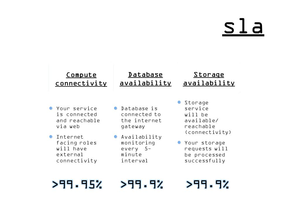 sla Compute connectivity Storage availability Your service is connected and reachable via web Internet facing roles will have external connectivity Da