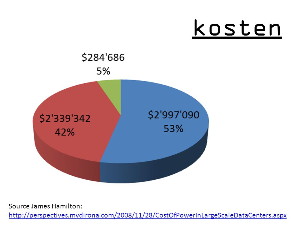 kosten Source James Hamilton: