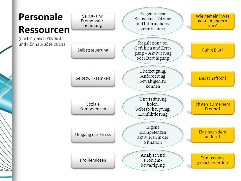 Personale Ressourcen (nach Fröhlich-Gildhoff und Rönnau-Böse 2011) Selbst- und Fremdwahr- nehmung Angemessene Selbsteinschätzung und Informations- ver