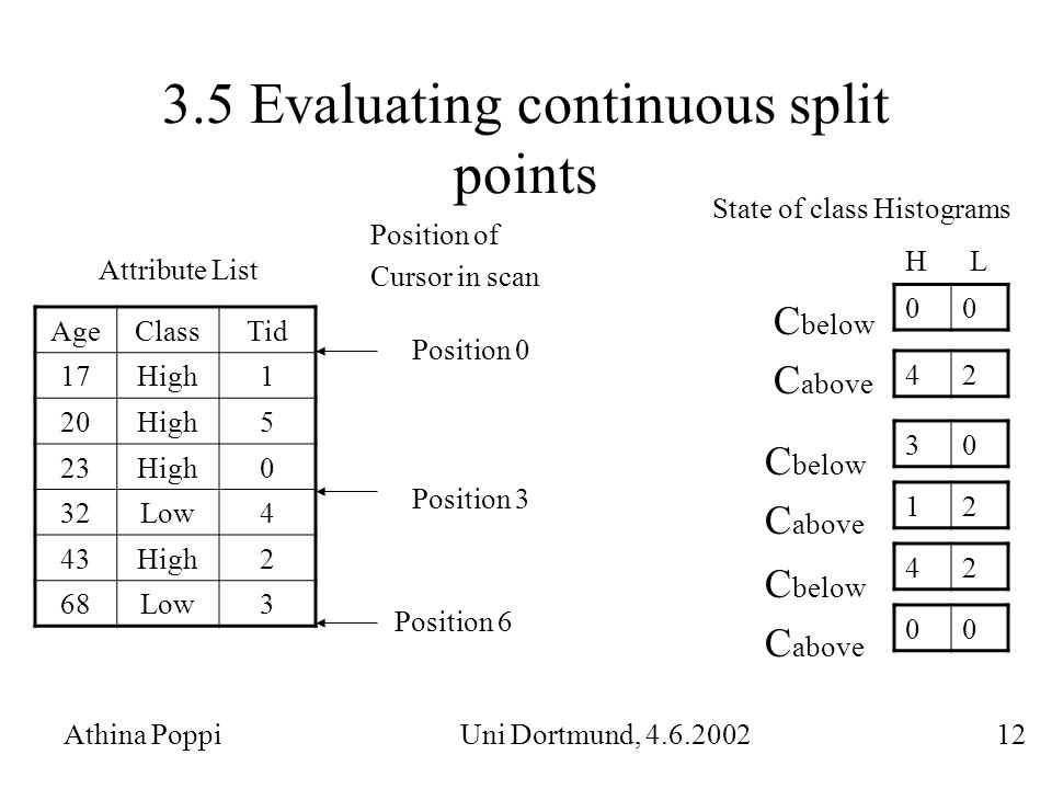 3.5 Evaluating continuous split points Athina Poppi Uni Dortmund, 4.6.2002 12 AgeClassTid 17High1 20High5 23High0 32Low4 43High2 68Low3 Attribute List