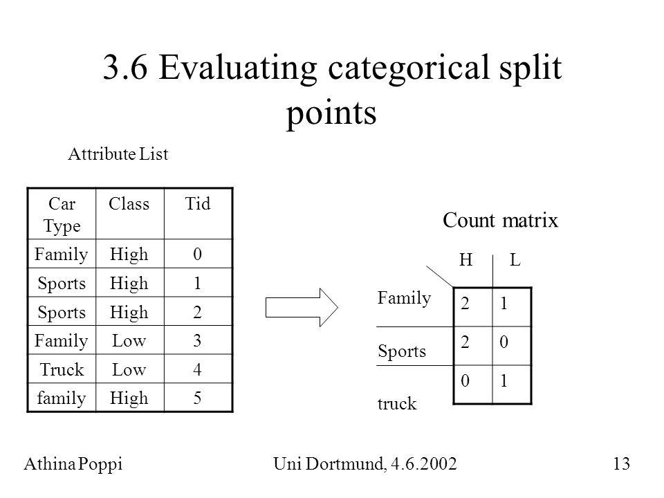 3.7 Finding Split points Ein Split-Test ist abhängig vom Typ des Attributs.