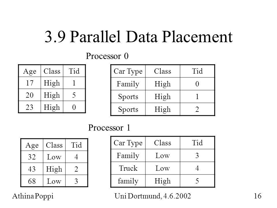 3.9 Parallel Data Placement AgeClassTid 17High1 20High5 23High0 AgeClassTid 32Low4 43High2 68Low3 Processor 0 Processor 1 Car TypeClassTid FamilyHigh0