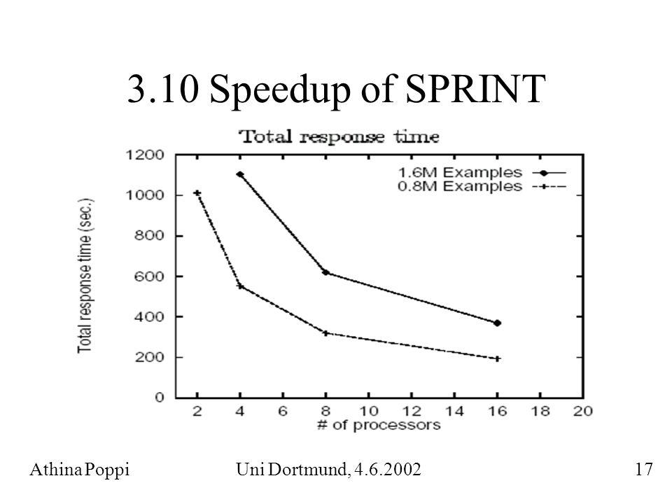 3.10 Speedup of SPRINT Athina Poppi Uni Dortmund, 4.6.2002 17