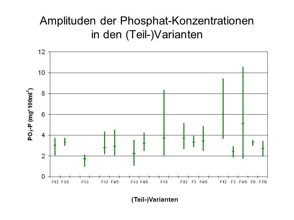 Amplituden der Phosphat-Konzentrationen in den (Teil-)Varianten V1V2V3V4V5V6V7 (Teil-)Varianten