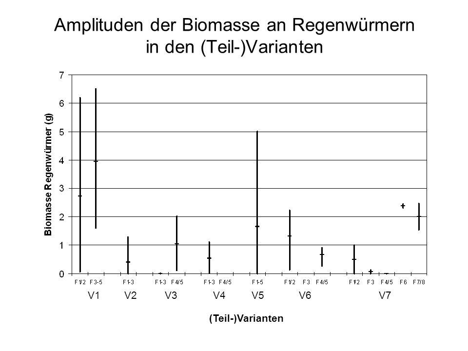 Amplituden der Biomasse an Regenwürmern in den (Teil-)Varianten V1V2V3V4V5V6V7 (Teil-)Varianten