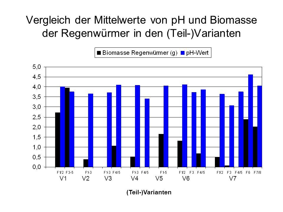 Vergleich der Mittelwerte von pH und Biomasse der Regenwürmer in den (Teil-)Varianten V1V2V3V4V5V6V7 (Teil-)Varianten