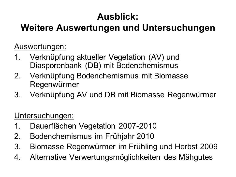 Ausblick: Weitere Auswertungen und Untersuchungen Auswertungen: 1.Verknüpfung aktueller Vegetation (AV) und Diasporenbank (DB) mit Bodenchemismus 2.Verknüpfung Bodenchemismus mit Biomasse Regenwürmer 3.Verknüpfung AV und DB mit Biomasse Regenwürmer Untersuchungen: 1.Dauerflächen Vegetation 2007-2010 2.Bodenchemismus im Frühjahr 2010 3.Biomasse Regenwürmer im Frühling und Herbst 2009 4.Alternative Verwertungsmöglichkeiten des Mähgutes