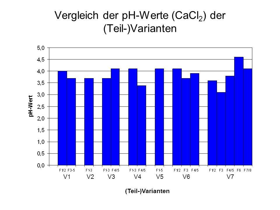 Vergleich der pH-Werte (CaCl 2 ) der (Teil-)Varianten V1V2V3V4V5V6V7 (Teil-)Varianten