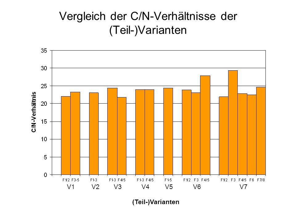 Vergleich der C/N-Verhältnisse der (Teil-)Varianten V1V2V3V4V5V6V7 (Teil-)Varianten