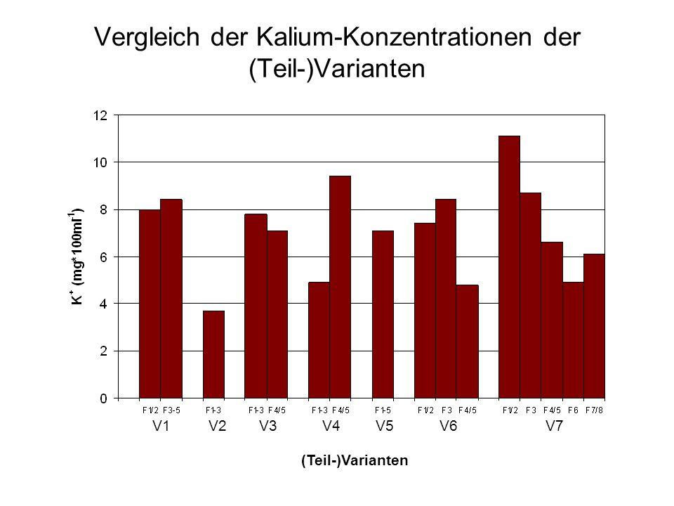 Vergleich der Kalium-Konzentrationen der (Teil-)Varianten V1V2V3V4V5V6V7 (Teil-)Varianten