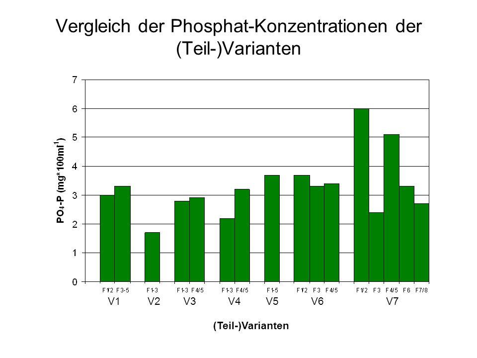 Vergleich der Phosphat-Konzentrationen der (Teil-)Varianten V1V2V3V4V5V6V7 (Teil-)Varianten