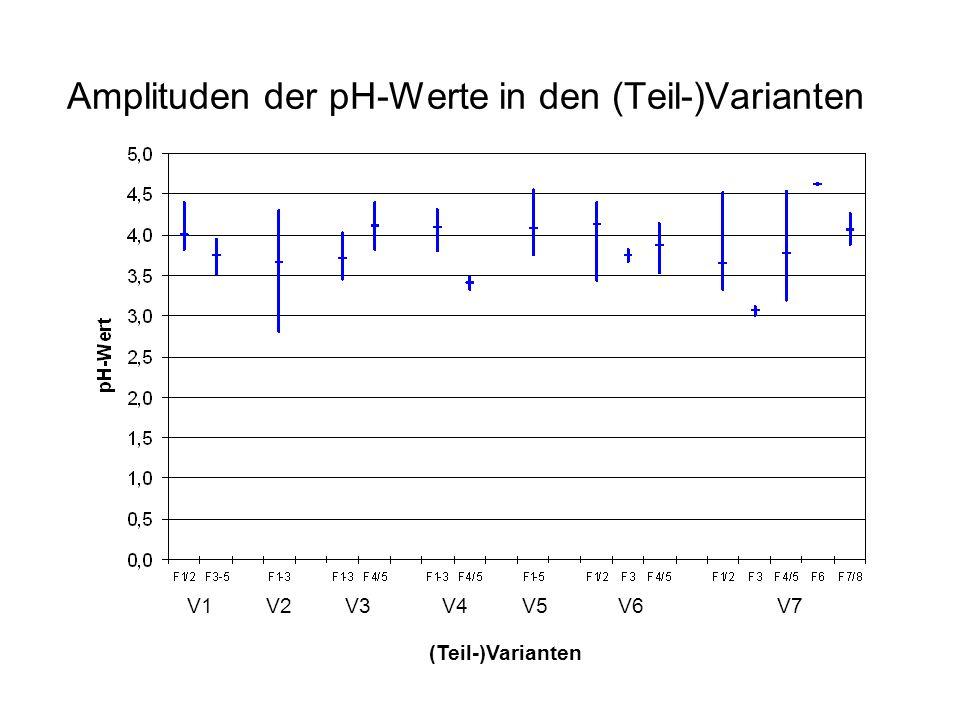 Amplituden der pH-Werte in den (Teil-)Varianten V1V2V3V4V5V6V7 (Teil-)Varianten
