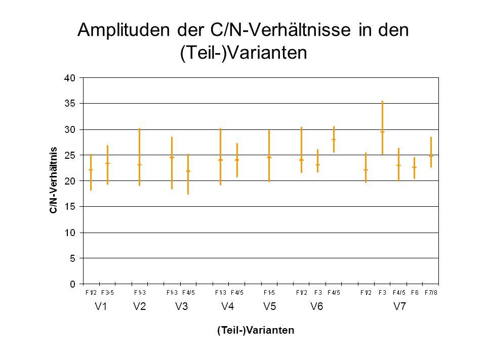 Amplituden der C/N-Verhältnisse in den (Teil-)Varianten V1V2V3V4V5V6V7 (Teil-)Varianten
