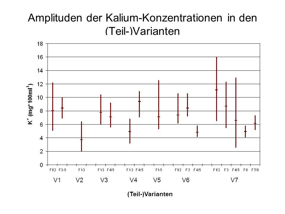 Amplituden der Kalium-Konzentrationen in den (Teil-)Varianten V1V2V3V4V5V6V7 (Teil-)Varianten