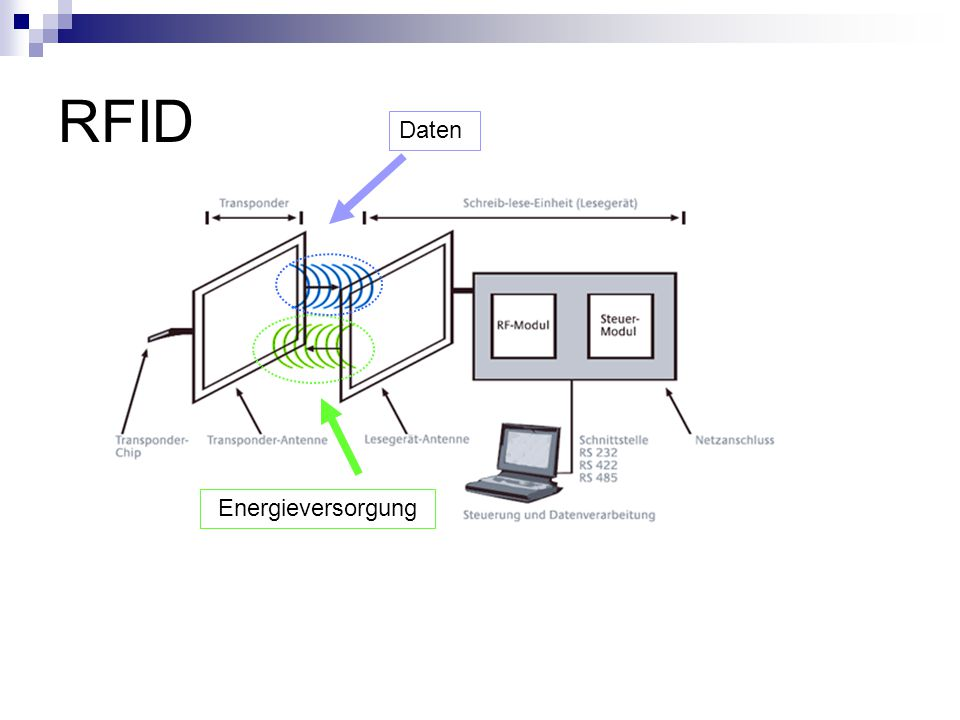 RFID Energieversorgung Daten