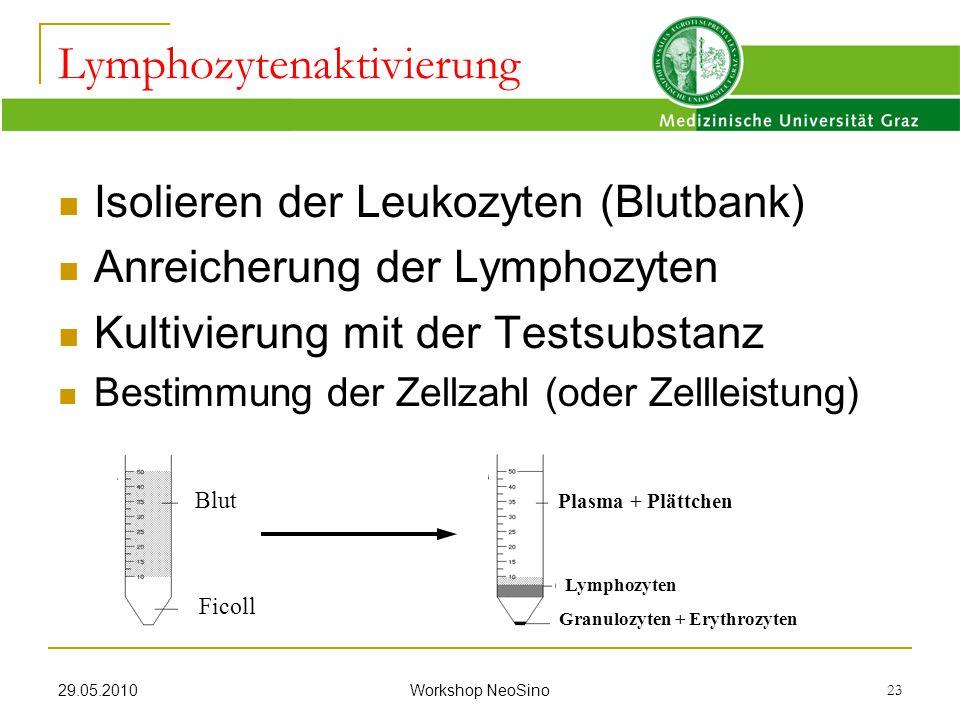 29.05.2010 Workshop NeoSino 23 Isolieren der Leukozyten (Blutbank) Anreicherung der Lymphozyten Kultivierung mit der Testsubstanz Bestimmung der Zellz