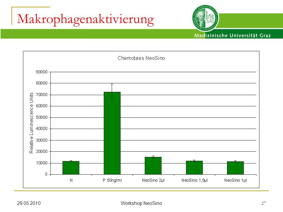 29.05.2010 Workshop NeoSino 27 Makrophagenaktivierung