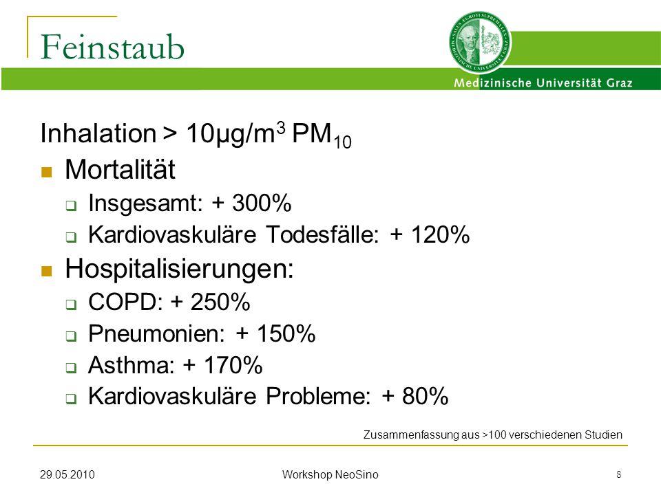 29.05.2010 Workshop NeoSino 8 Inhalation > 10µg/m 3 PM 10 Mortalität  Insgesamt: + 300%  Kardiovaskuläre Todesfälle: + 120% Hospitalisierungen:  CO