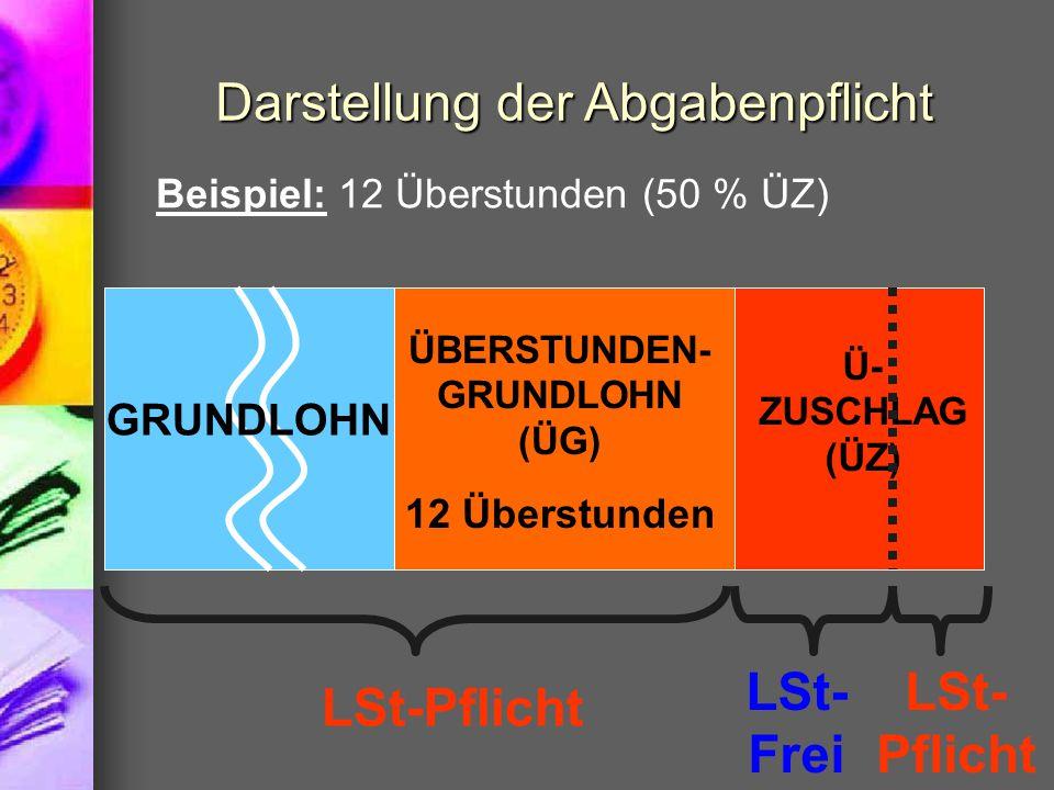 Darstellung der Abgabenpflicht Beispiel: 12 Überstunden (50 % ÜZ) GRUNDLOHN ÜBERSTUNDEN- GRUNDLOHN (ÜG) 12 Überstunden Ü- ZUSCHLAG (ÜZ) LSt-Pflicht LSt- Frei