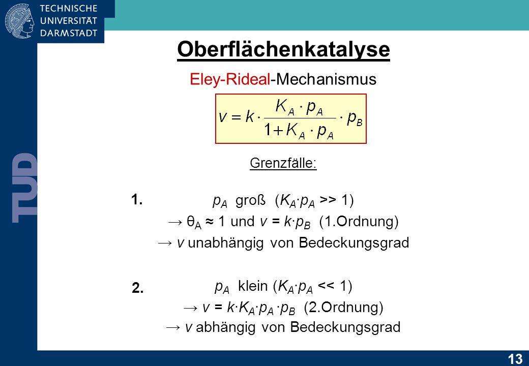Oberflächenkatalyse Eley-Rideal-Mechanismus p A groß (K A ∙p A >> 1) → θ A ≈ 1 und v = k∙p B (1.Ordnung) → v unabhängig von Bedeckungsgrad p A klein (K A ∙p A << 1) → v = k∙K A ·p A ·p B (2.Ordnung) → v abhängig von Bedeckungsgrad 1.