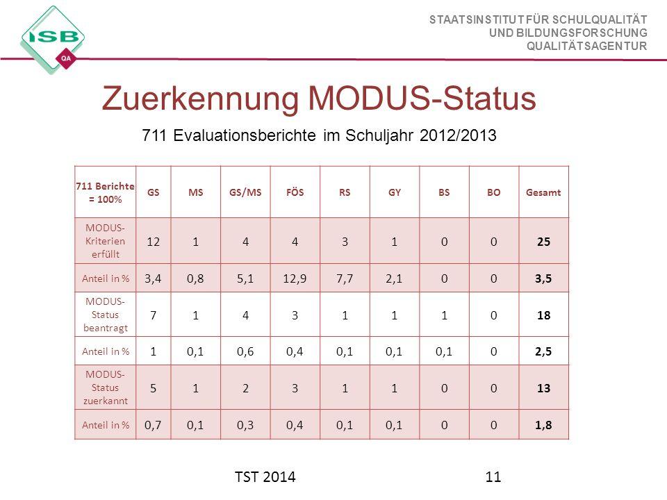 STAATSINSTITUT FÜR SCHULQUALITÄT UND BILDUNGSFORSCHUNG QUALITÄTSAGENTUR TST 201411 Ein Eintrag sollte durch Benutzer, Datum und Uhrzeit identifiziert