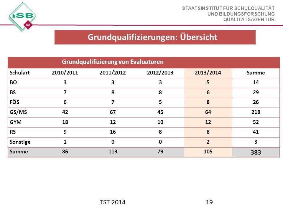 STAATSINSTITUT FÜR SCHULQUALITÄT UND BILDUNGSFORSCHUNG QUALITÄTSAGENTUR TST 201419 Grundqualifizierungen: Übersicht Grundqualifizierung von Evaluatore