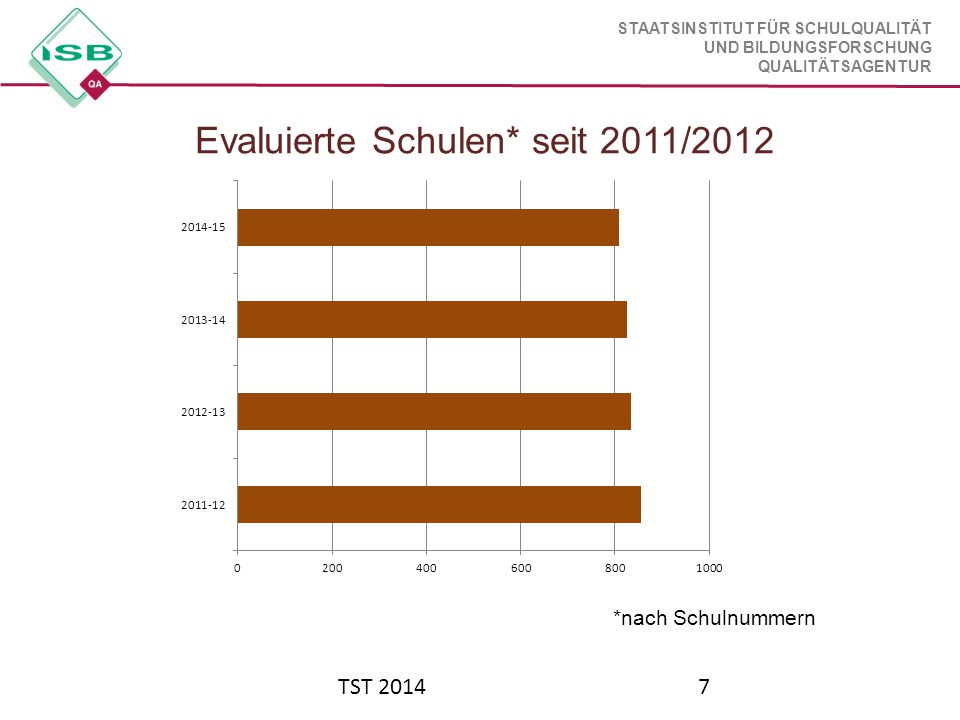STAATSINSTITUT FÜR SCHULQUALITÄT UND BILDUNGSFORSCHUNG QUALITÄTSAGENTUR TST 201418 Termine im Schuljahr 2014/2015 2.