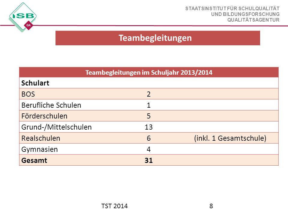 STAATSINSTITUT FÜR SCHULQUALITÄT UND BILDUNGSFORSCHUNG QUALITÄTSAGENTUR TST 20148 Teambegleitungen im Schuljahr 2013/2014 Schulart BOS2 Berufliche Sch
