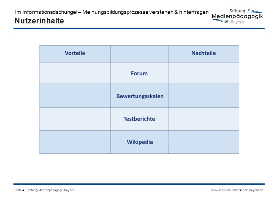www.medienfuehrerschein.bayern.deSeite 4 | Stiftung Medienpädagogik Bayern Nutzerinhalte Im Informationsdschungel – Meinungsbildungsprozesse verstehen & hinterfragen
