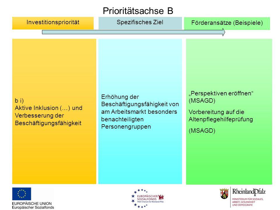 Prioritätsachse B b i) Aktive Inklusion (…) und Verbesserung der Beschäftigungsfähigkeit InvestitionsprioritätSpezifisches Ziel Förderansätze (Beispie