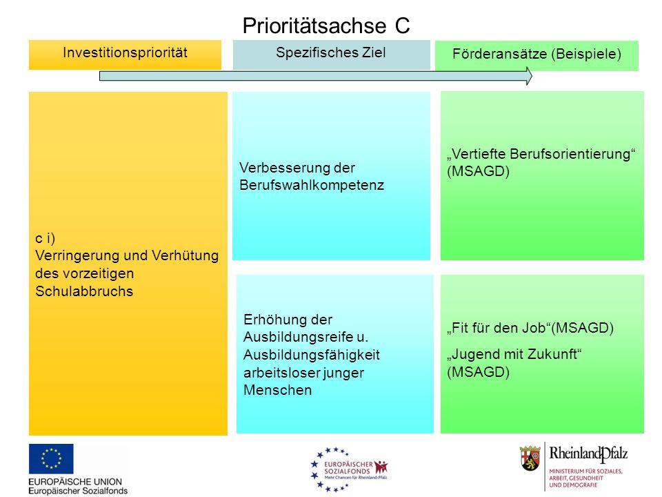 """Prioritätsachse C c i) Verringerung und Verhütung des vorzeitigen Schulabbruchs InvestitionsprioritätSpezifisches Ziel Förderansätze (Beispiele) """"Fit"""