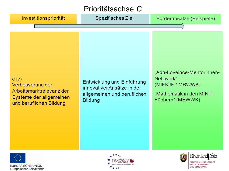 Prioritätsachse C c iv) Verbesserung der Arbeitsmarktrelevanz der Systeme der allgemeinen und beruflichen Bildung InvestitionsprioritätSpezifisches Zi
