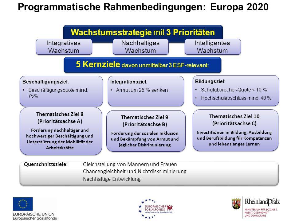 Programmatische Rahmenbedingungen: Europa 2020 Wachstumsstrategie mit 3 Prioritäten Intelligentes Wachstum Nachhaltiges Wachstum Nachhaltiges Wachstum