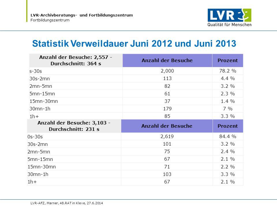 LVR-Archivberatungs- und Fortbildungszentrum Fortbildungszentrum LVR-AFZ, Marner, 48.RAT in Kleve, 27.6.2014 Statistik Verweildauer Juni 2012 und Juni 2013 Anzahl der Besuche: 2,557 - Durchschnitt: 364 s Anzahl der BesucheProzent s-30s2,00078.2 % 30s-2mn1134.4 % 2mn-5mn823.2 % 5mn-15mn612.3 % 15mn-30mn371.4 % 30mn-1h1797 % 1h+853.3 % Anzahl der Besuche: 3,103 - Durchschnitt: 231 s Anzahl der BesucheProzent 0s-30s2,61984.4 % 30s-2mn1013.2 % 2mn-5mn752.4 % 5mn-15mn672.1 % 15mn-30mn712.2 % 30mn-1h1033.3 % 1h+672.1 %