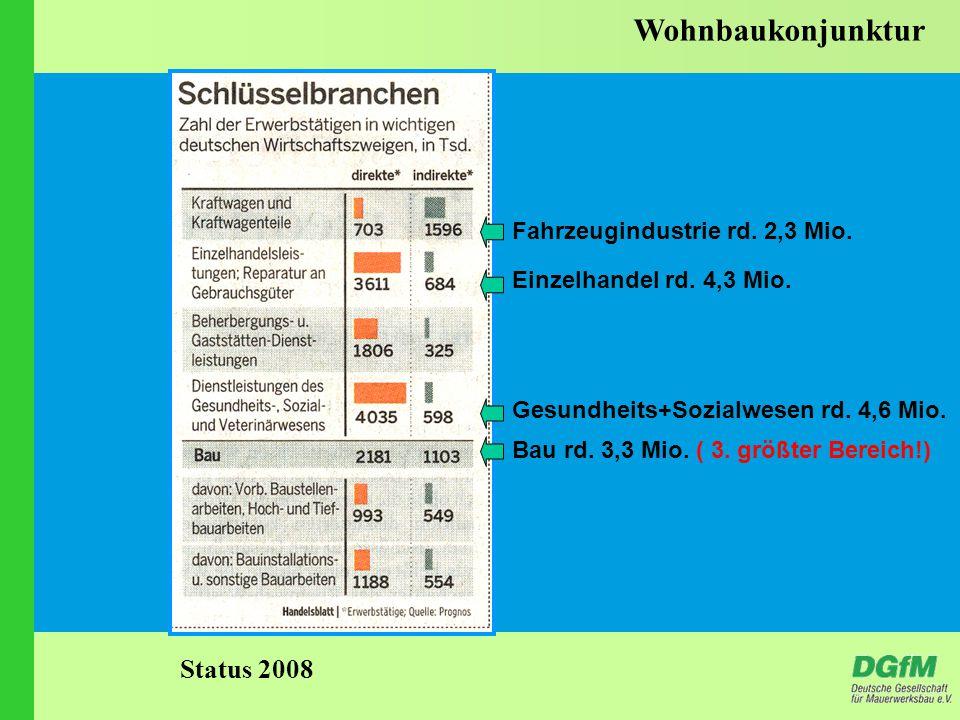 Wohnbaukonjunktur Fahrzeugindustrie rd. 2,3 Mio. Einzelhandel rd.