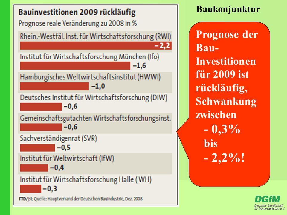 Baukonjunktur Prognose der Bau- Investitionen für 2009 ist rückläufig, Schwankung zwischen - 0,3% bis - 2,2%!