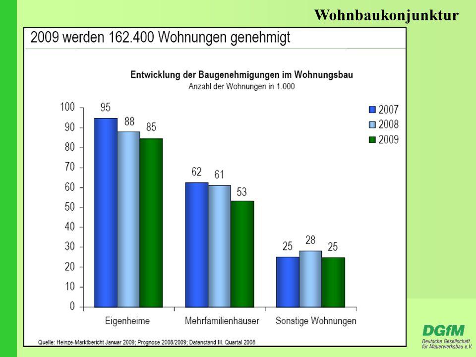 Wohnbaukonjunktur