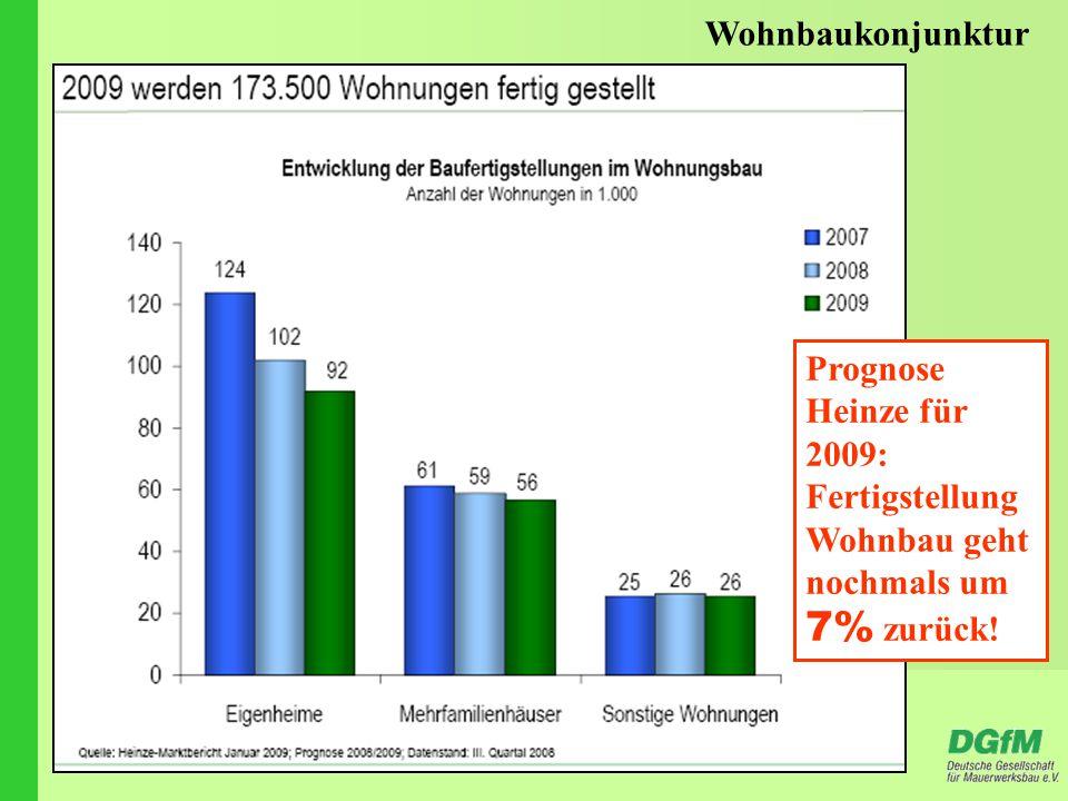Prognose Heinze für 2009: Fertigstellung Wohnbau geht nochmals um 7% zurück!