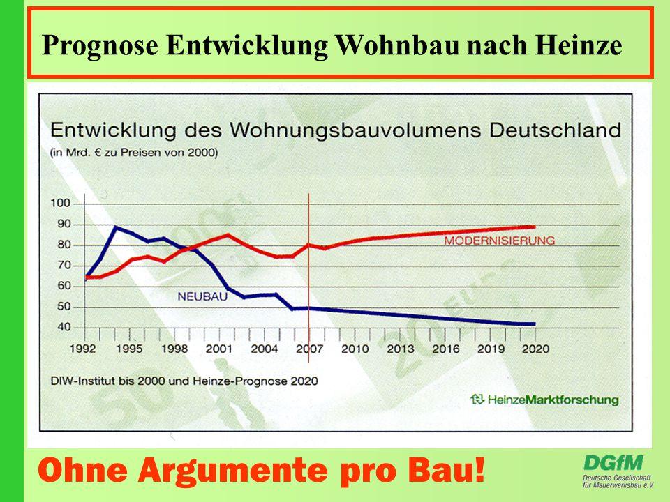 Prognose Entwicklung Wohnbau nach Heinze Ohne Argumente pro Bau!