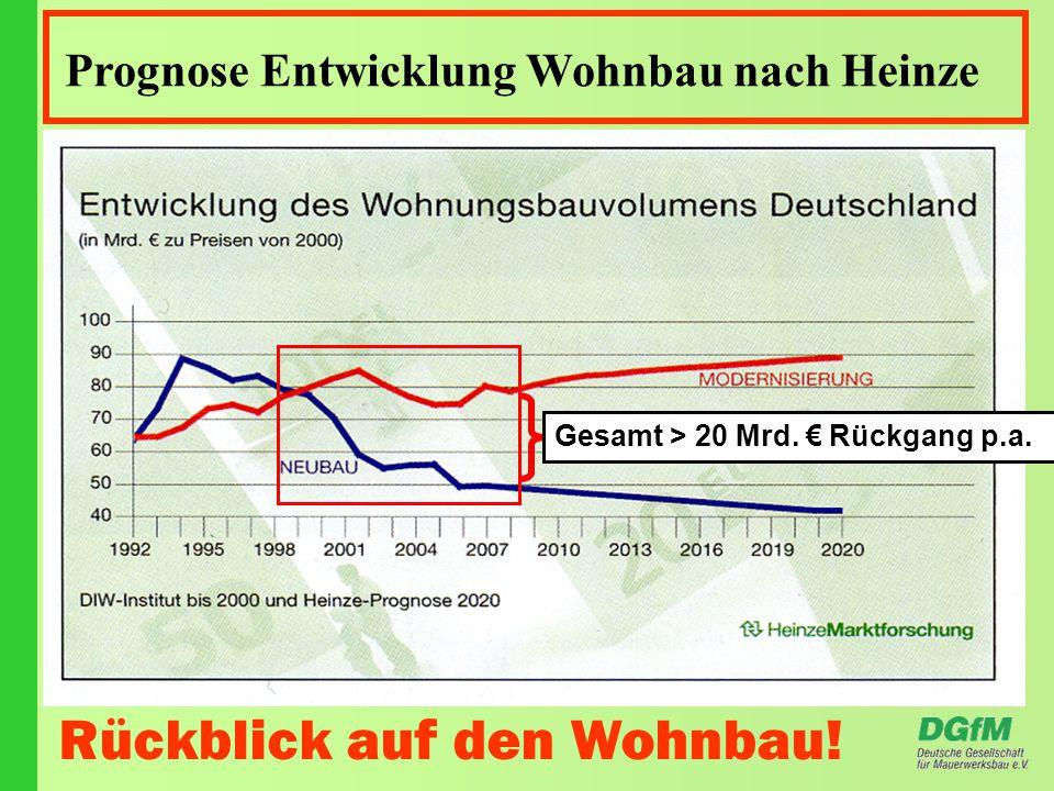 Prognose Entwicklung Wohnbau nach Heinze Rückblick auf den Wohnbau.