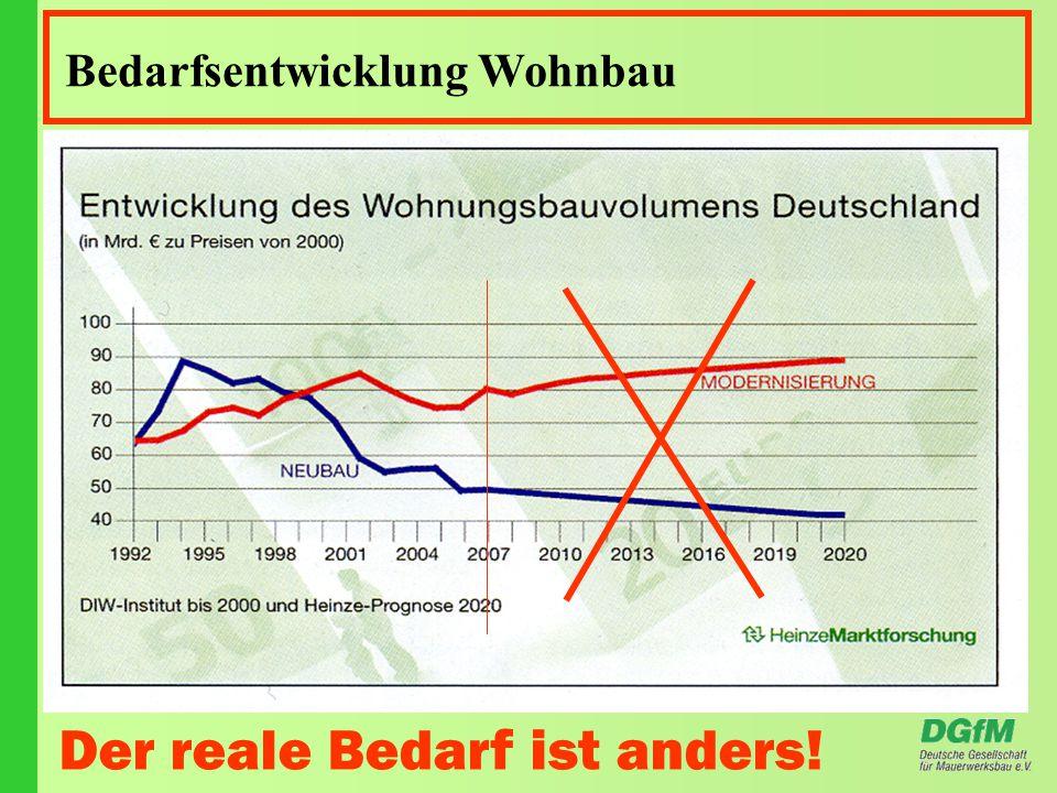 Bedarfsentwicklung Wohnbau Der reale Bedarf ist anders!